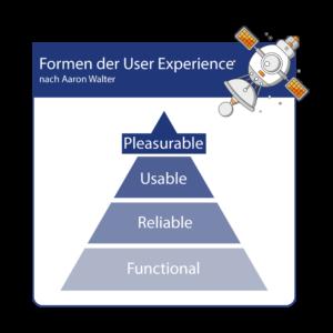 Infografik-Formen-der-User-Experience