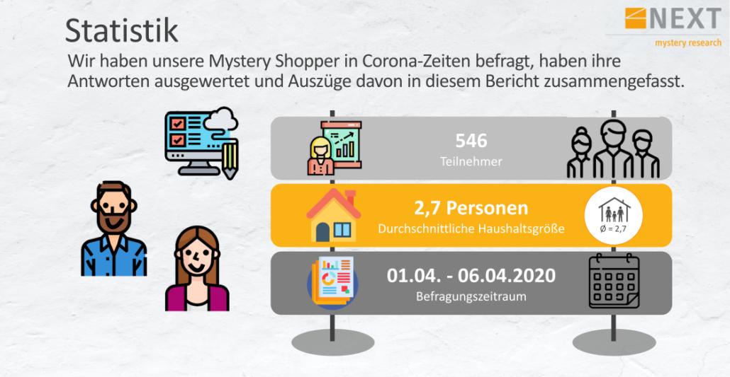 Mystery-Shopper-Befragung